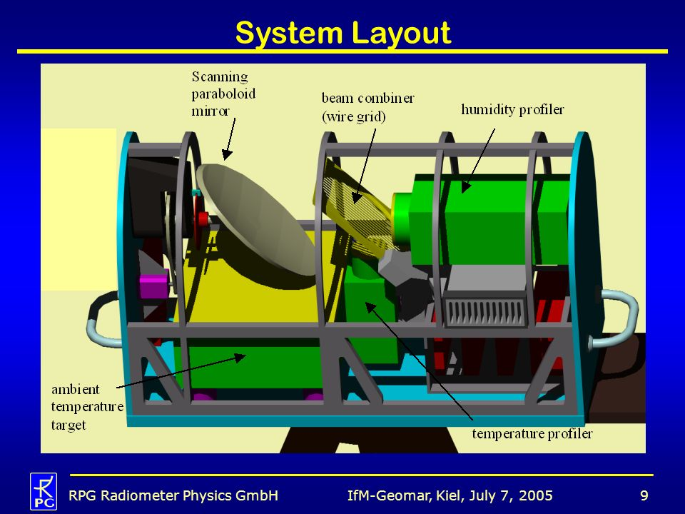 IfM-Geomar, Kiel, July 7, 2005RPG Radiometer Physics GmbH9 System Layout