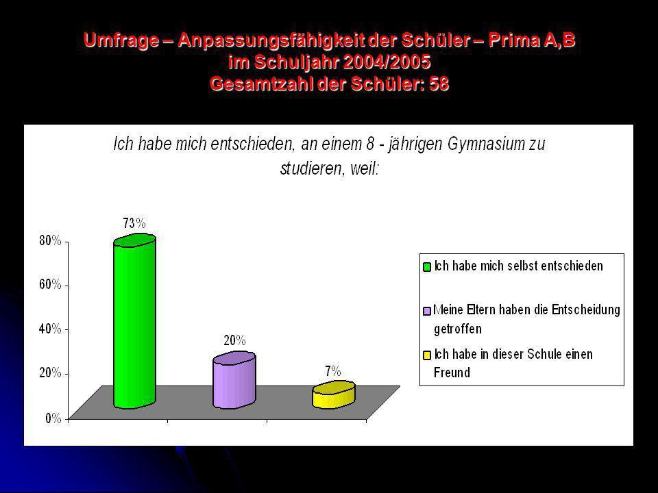 Umfrage – Anpassungsfähigkeit der Schüler – Prima A,B im Schuljahr 2004/2005 Gesamtzahl der Schüler: 58
