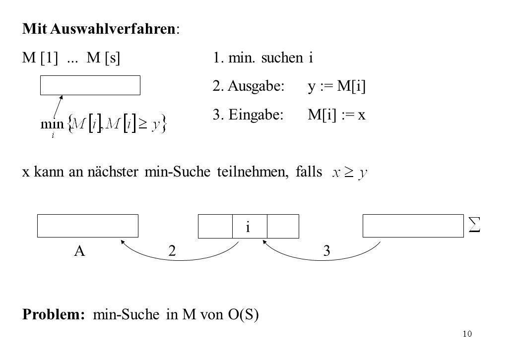 10 A 23 i Mit Auswahlverfahren: M [1]... M [s]1. min. suchen i 2. Ausgabe: y := M[i] 3. Eingabe: M[i] := x x kann an nächster min-Suche teilnehmen, fa