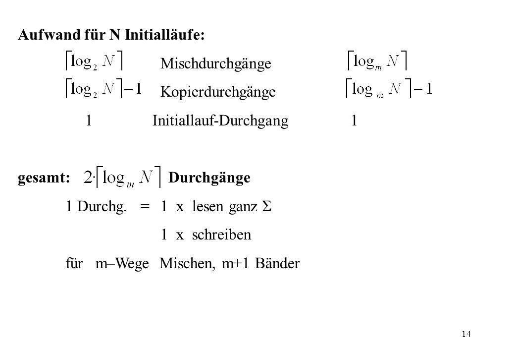14 Aufwand für N Initialläufe: Mischdurchgänge Kopierdurchgänge 1 Initiallauf-Durchgang 1 gesamt: Durchgänge 1 Durchg. = 1 x lesen ganz Σ 1 x schreibe