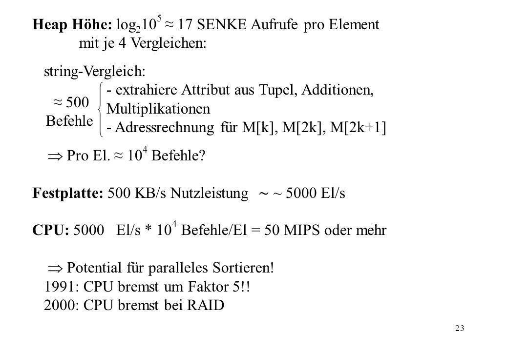 23 Heap Höhe: log 2 10 5 17 SENKE Aufrufe pro Element mit je 4 Vergleichen: string-Vergleich: - extrahiere Attribut aus Tupel, Additionen, Multiplikat