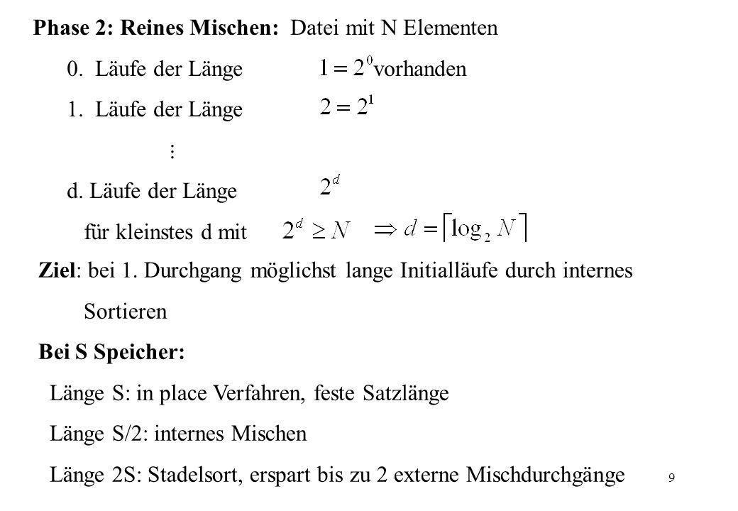 9 Ziel: bei 1. Durchgang möglichst lange Initialläufe durch internes Sortieren Bei S Speicher: Länge S: in place Verfahren, feste Satzlänge Länge S/2: