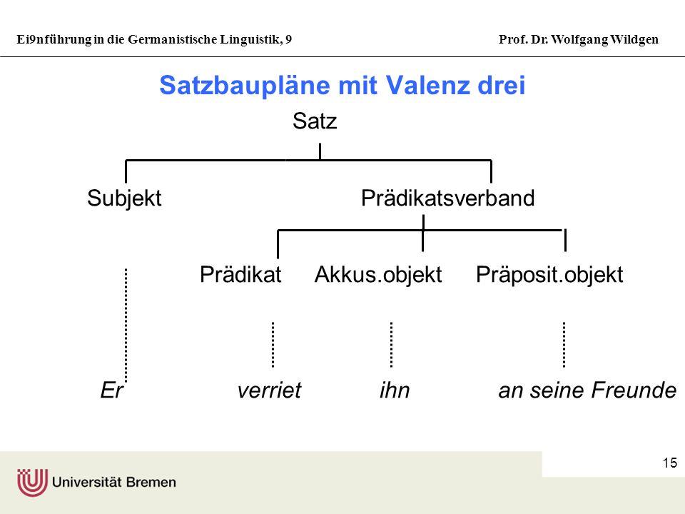 Ei9nführung in die Germanistische Linguistik, 9Prof. Dr. Wolfgang Wildgen 14 Konstruktionen mit prädikativem Nominativ Satz SubjektPrädikatsverband Pr