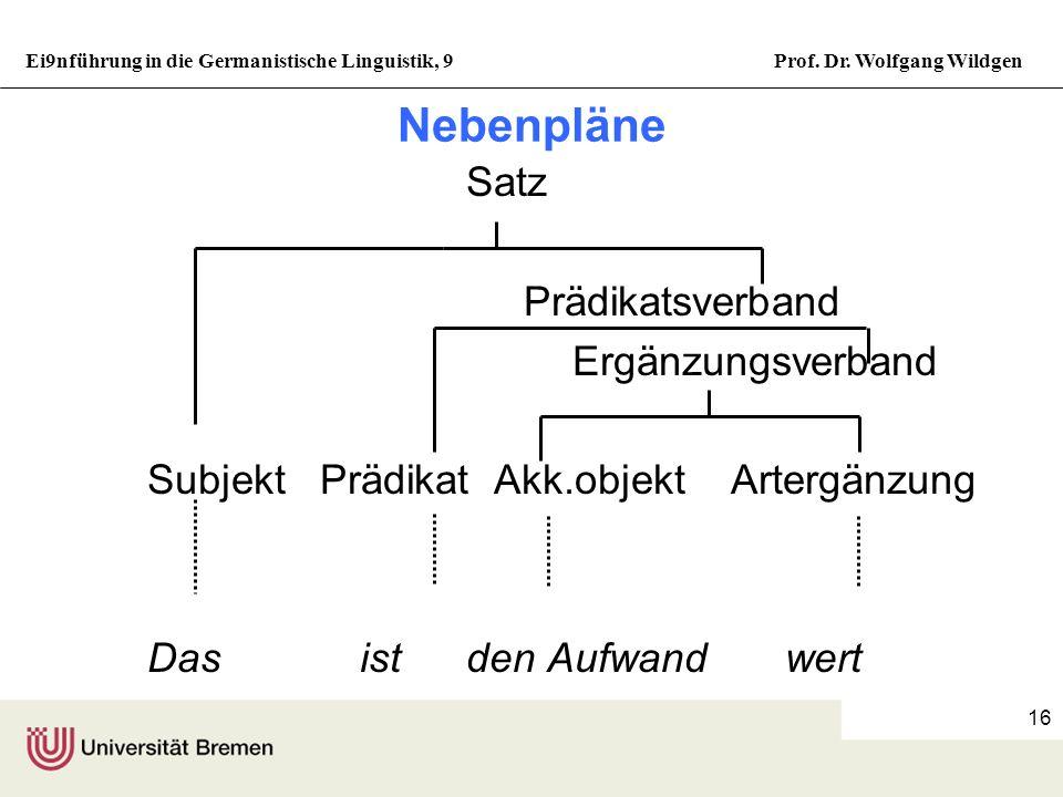 Ei9nführung in die Germanistische Linguistik, 9Prof. Dr. Wolfgang Wildgen 15 Satzbaupläne mit Valenz drei Satz SubjektPrädikatsverband Prädikat Akkus.