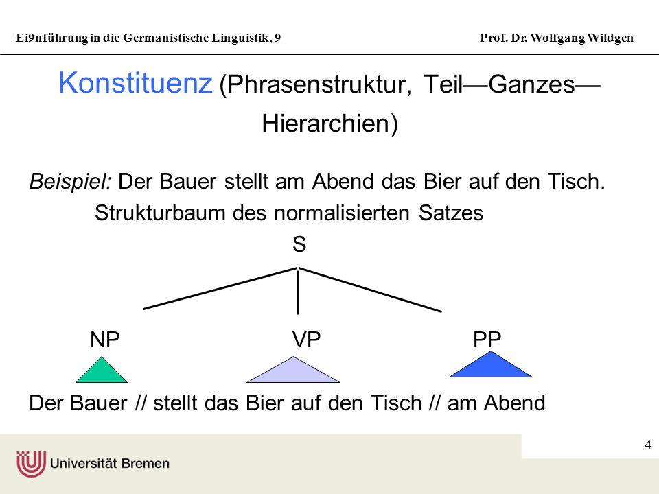 Ei9nführung in die Germanistische Linguistik, 9Prof. Dr. Wolfgang Wildgen 3 Syntax des Deutschen Zwei Grundprinzipien Es gibt traditionell zwei Strate