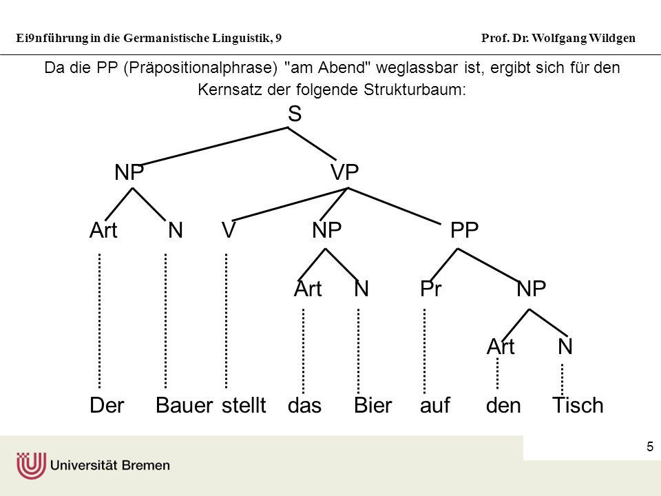 Ei9nführung in die Germanistische Linguistik, 9Prof. Dr. Wolfgang Wildgen 4 Konstituenz (Phrasenstruktur, TeilGanzes Hierarchien) Beispiel: Der Bauer