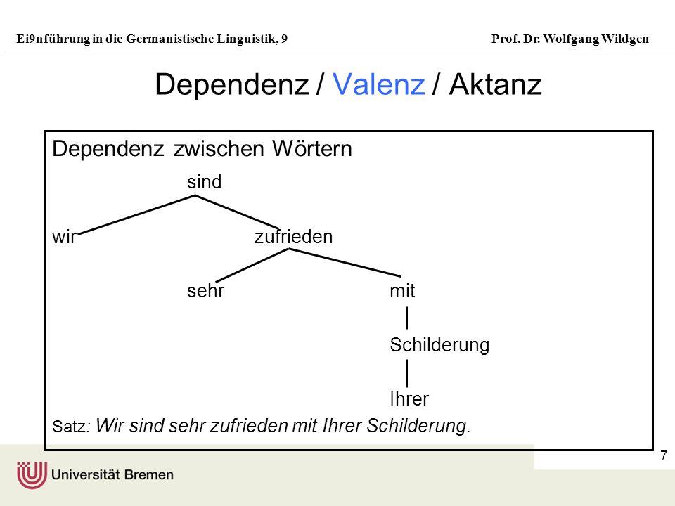 Ei9nführung in die Germanistische Linguistik, 9Prof. Dr. Wolfgang Wildgen 6 Phrasenstrukturregeln S NPVP NP ArtN VP VNPPP PP PrNP Lexikalische Einsetz