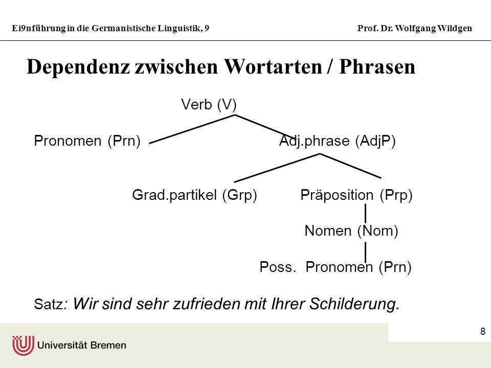 Ei9nführung in die Germanistische Linguistik, 9Prof. Dr. Wolfgang Wildgen 7 Dependenz / Valenz / Aktanz Dependenz zwischen Wörtern sind wirzufrieden s