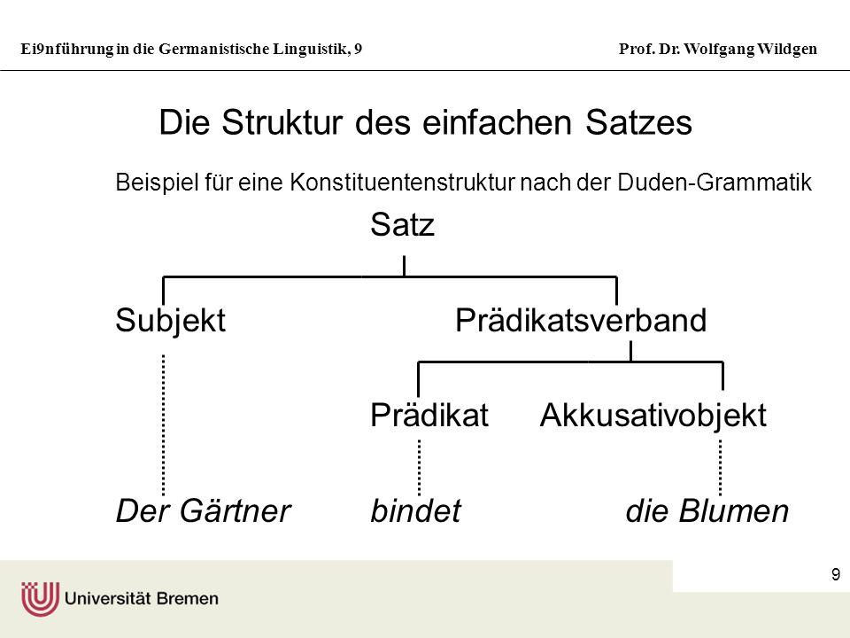 Ei9nführung in die Germanistische Linguistik, 9Prof. Dr. Wolfgang Wildgen 8 Verb (V) Pronomen (Prn)Adj.phrase (AdjP) Grad.partikel (Grp) Präposition (
