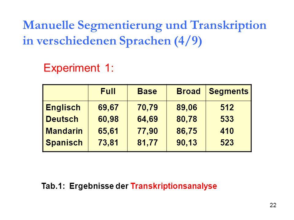 22 Full Base BroadSegments Englisch Deutsch Mandarin Spanisch 69,67 60,98 65,61 73,81 70,79 64,69 77,90 81,77 89,06 80,78 86,75 90,13 512 533 410 523