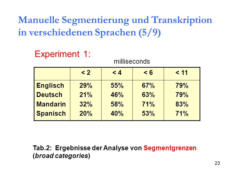 23 < 2< 4< 6< 11 Englisch Deutsch Mandarin Spanisch 29% 21% 32% 20% 55% 46% 58% 40% 67% 63% 71% 53% 79% 83% 71% milliseconds Experiment 1: Tab.2: Erge