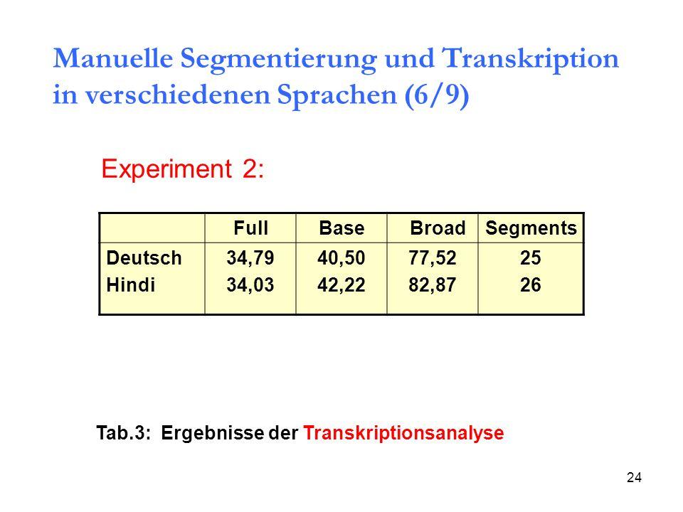 24 Full Base BroadSegments Deutsch Hindi 34,79 34,03 40,50 42,22 77,52 82,87 25 26 Experiment 2: Tab.3: Ergebnisse der Transkriptionsanalyse Manuelle