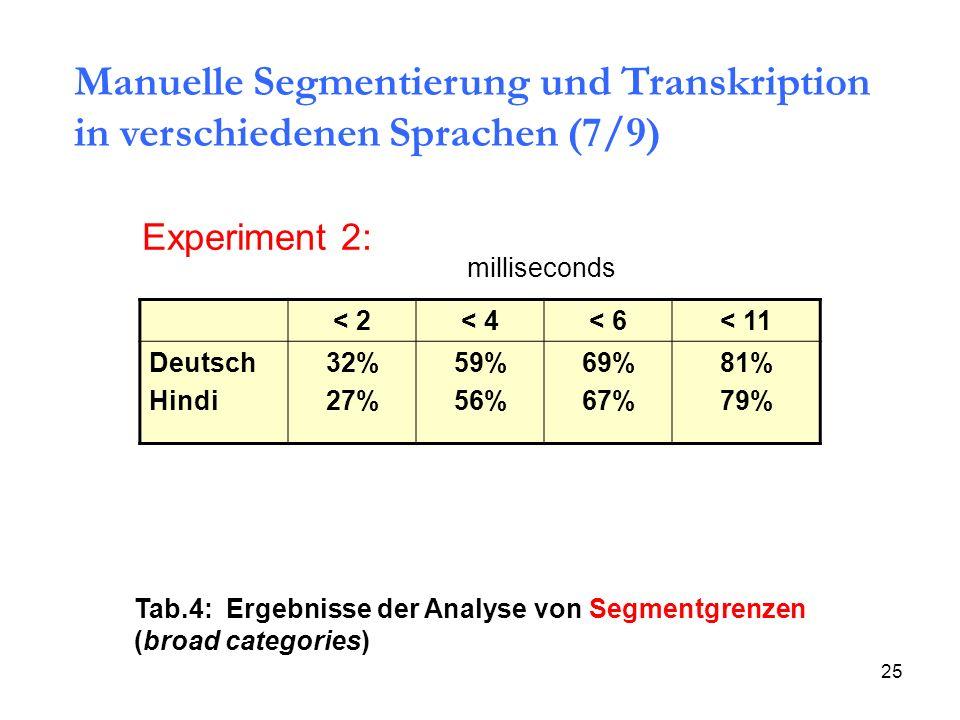 25 < 2< 4< 6< 11 Deutsch Hindi 32% 27% 59% 56% 69% 67% 81% 79% milliseconds Experiment 2: Tab.4: Ergebnisse der Analyse von Segmentgrenzen (broad cate