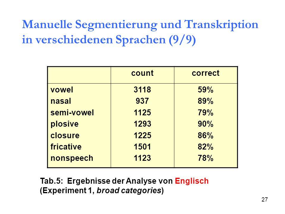 27 countcorrect vowel nasal semi-vowel plosive closure fricative nonspeech 3118 937 1125 1293 1225 1501 1123 59% 89% 79% 90% 86% 82% 78% Tab.5: Ergebn