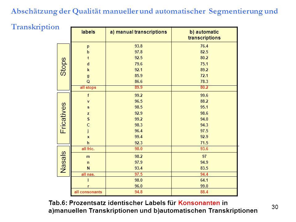 30 labelsa) manual transcriptionsb) automatic transcriptions p b t d k g Q all stops 93.8 97.8 92.5 79.6 92.1 85.9 86.6 89.9 76.4 82.5 80.2 75.1 89.2