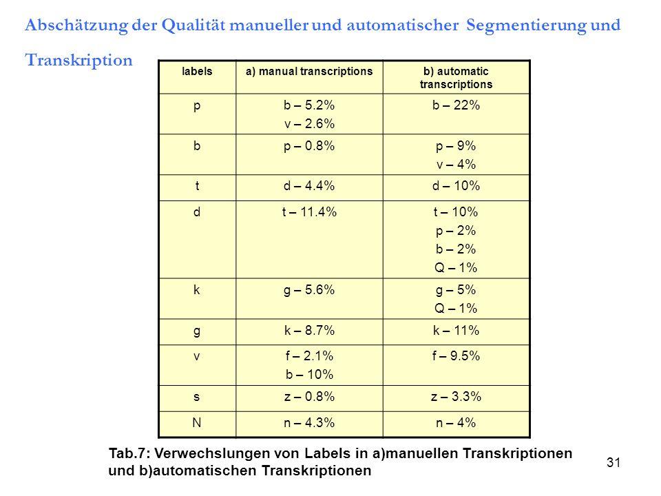 31 labelsa) manual transcriptionsb) automatic transcriptions pb – 5.2% v – 2.6% b – 22% bp – 0.8% p – 9% v – 4% td – 4.4%d – 10% dt – 11.4%t – 10% p –