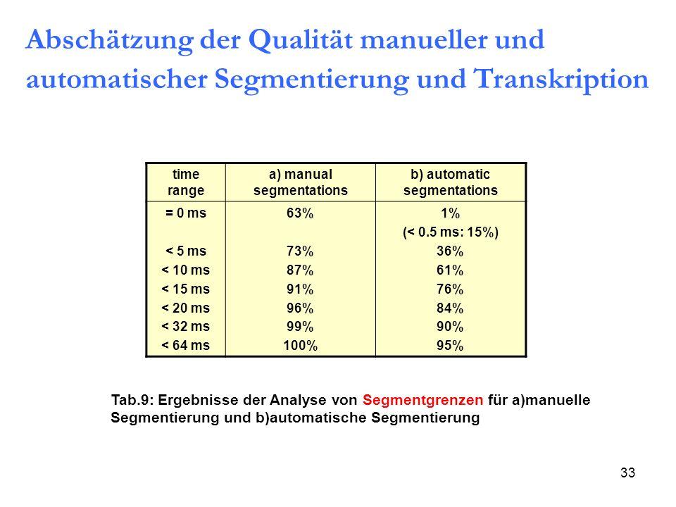 33 time range a) manual segmentations b) automatic segmentations = 0 ms < 5 ms < 10 ms < 15 ms < 20 ms < 32 ms < 64 ms 63% 73% 87% 91% 96% 99% 100% 1%