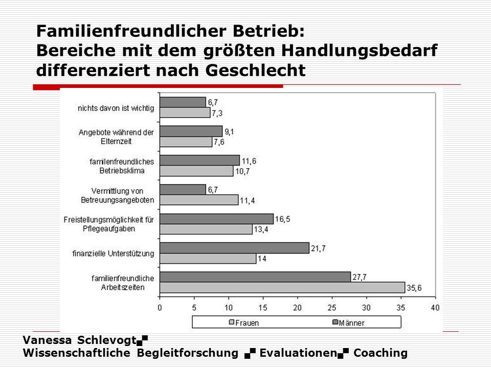 Vanessa Schlevogt Wissenschaftliche Begleitforschung Evaluationen Coaching Familienfreundlicher Betrieb: Bereiche mit dem größten Handlungsbedarf diff