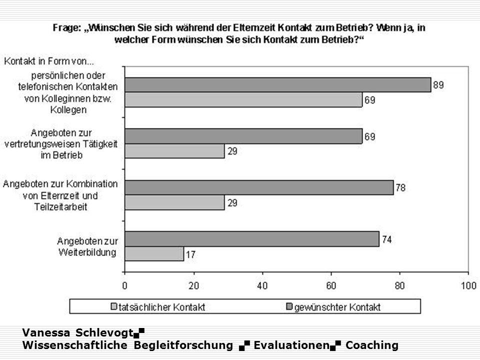 Vanessa Schlevogt Wissenschaftliche Begleitforschung Evaluationen Coaching