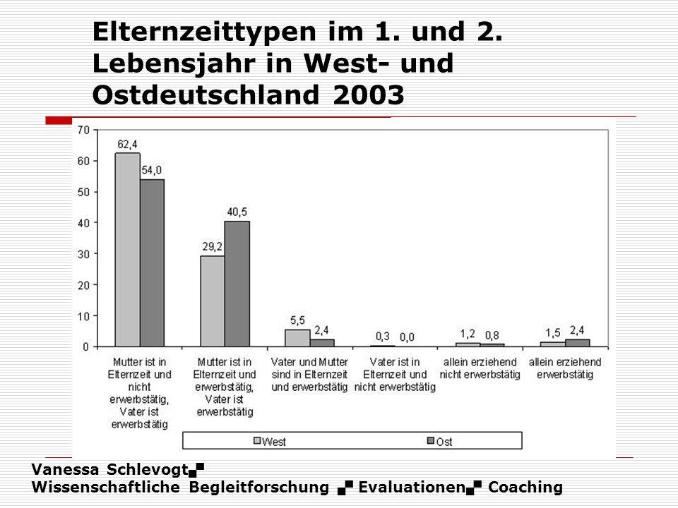 Vanessa Schlevogt Wissenschaftliche Begleitforschung Evaluationen Coaching Elternzeittypen im 1. und 2. Lebensjahr in West- und Ostdeutschland 2003