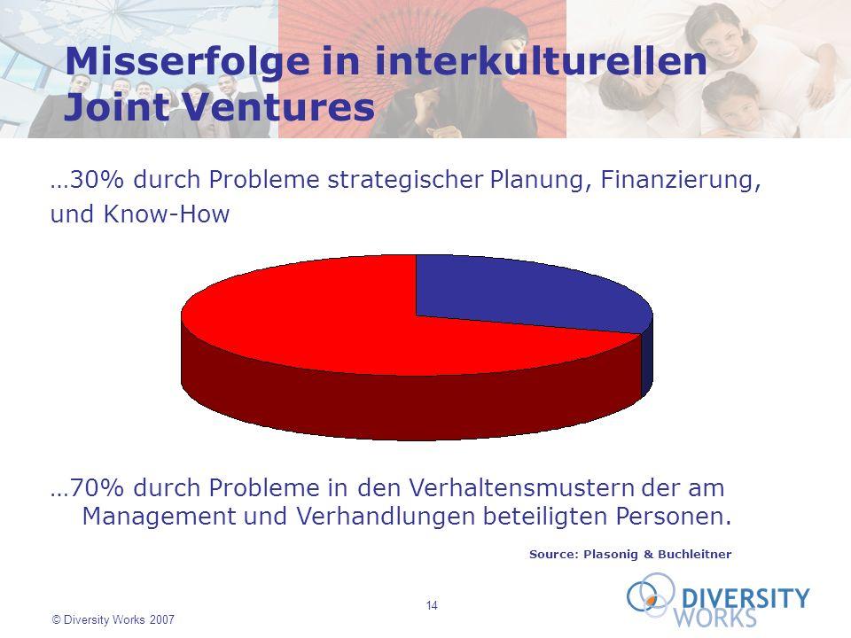 14 © Diversity Works 2007 Source: Plasonig & Buchleitner …70% durch Probleme in den Verhaltensmustern der am Management und Verhandlungen beteiligten