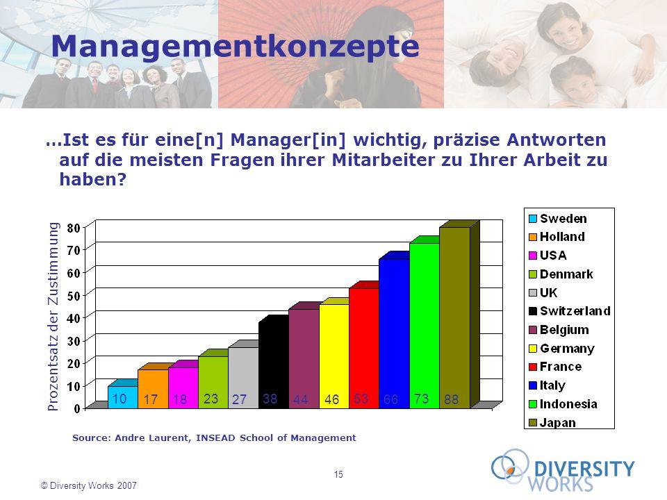 15 © Diversity Works 2007 10 17 18 23 27 38 44 46 53 66 73 88 Source: Andre Laurent, INSEAD School of Management …Ist es für eine[n] Manager[in] wicht