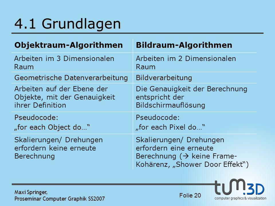 computer graphics & visualization Folie 20 Maxi Springer, Proseminar Computer Graphik SS2007 4.1 Grundlagen Objektraum-AlgorithmenBildraum-Algorithmen