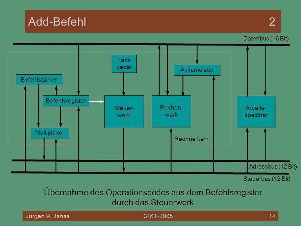Jürgen M. JanasGIKT-200514 Rechnerkern Add-Befehl2 Befehlszähler Befehlsregister Akkumulator Multiplexer Rechen- werk Steuer- werk Arbeits- speicher D