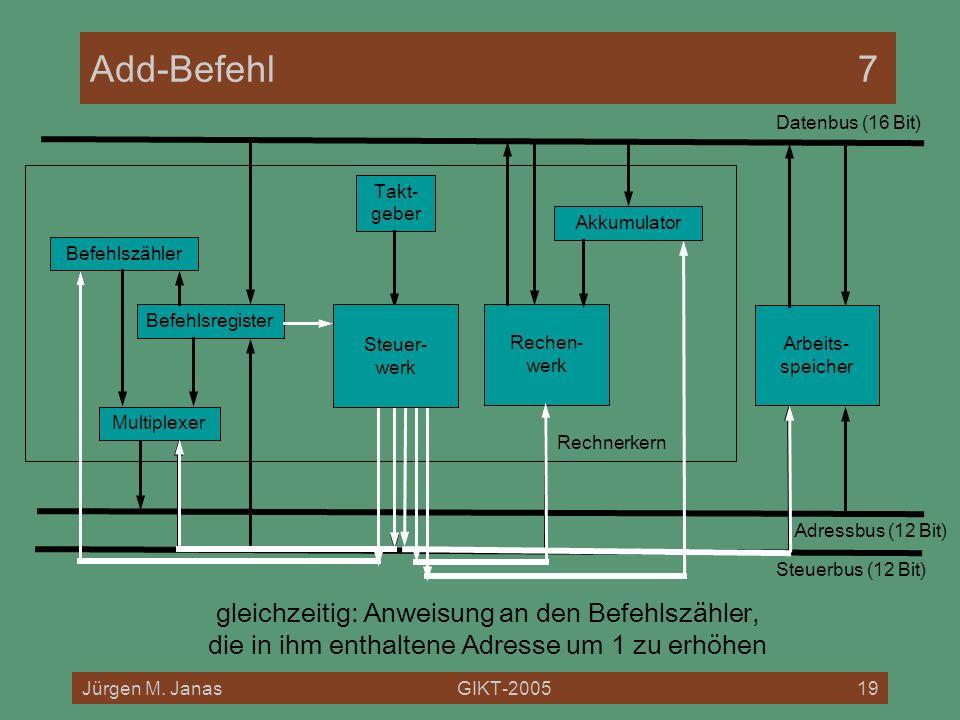 Jürgen M. JanasGIKT-200519 Rechnerkern Add-Befehl7 Befehlszähler Befehlsregister Akkumulator Multiplexer Rechen- werk Arbeits- speicher Datenbus (16 B