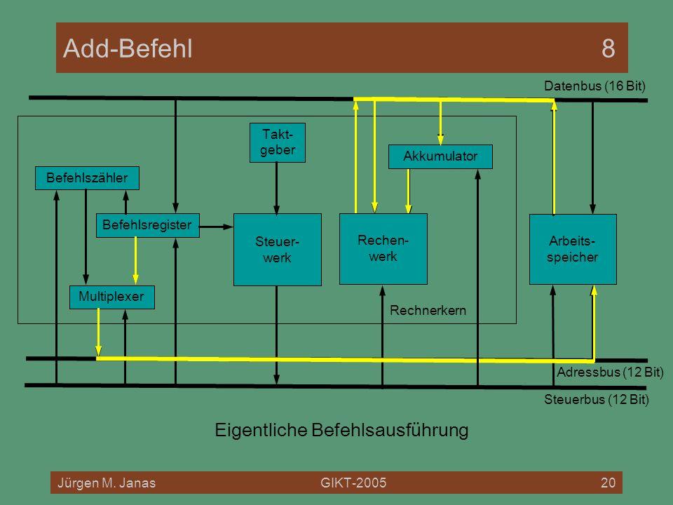 Jürgen M. JanasGIKT-200520 Rechnerkern Add-Befehl8 Befehlszähler Befehlsregister Multiplexer Steuer- werk Arbeits- speicher Datenbus (16 Bit) Adressbu