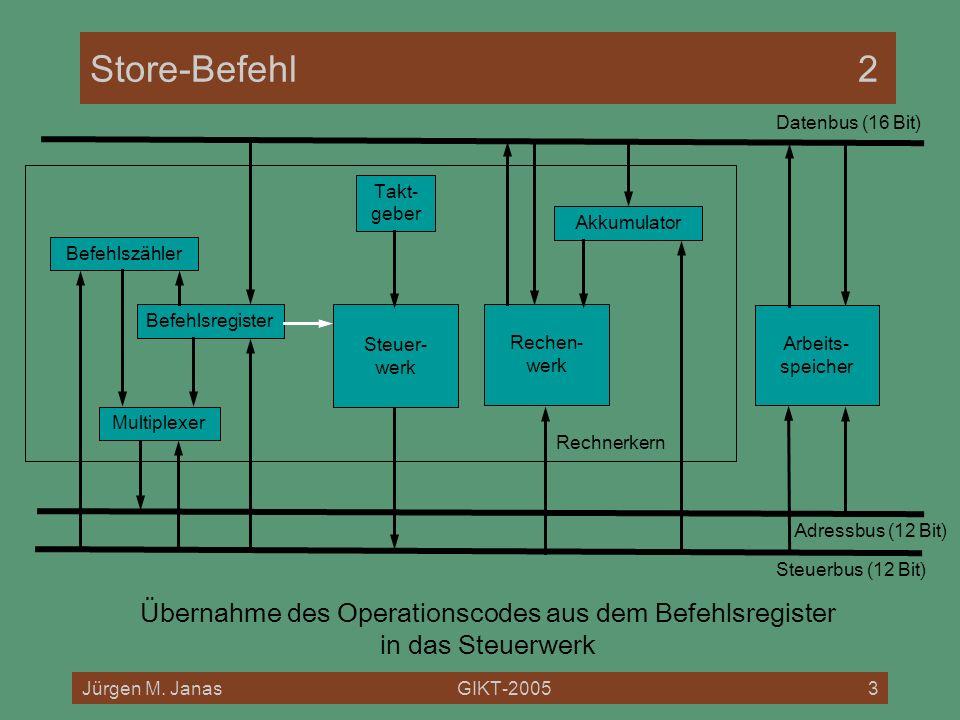 Jürgen M. JanasGIKT-20053 Rechnerkern Store-Befehl2 Befehlszähler Befehlsregister Akkumulator Multiplexer Rechen- werk Steuer- werk Arbeits- speicher