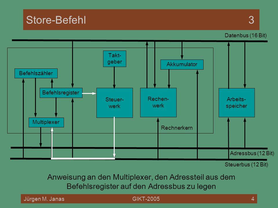 Jürgen M. JanasGIKT-20054 Rechnerkern Store-Befehl3 Befehlszähler Befehlsregister Akkumulator Multiplexer Rechen- werk Steuer- werk Arbeits- speicher