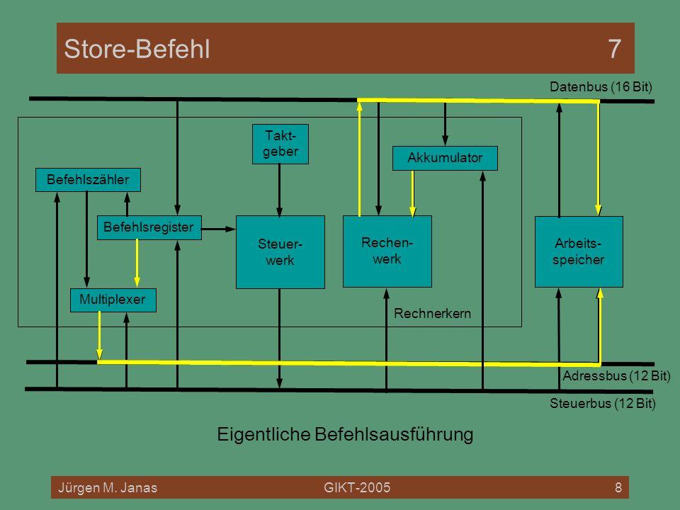 Jürgen M. JanasGIKT-20058 Rechnerkern Store-Befehl7 Befehlszähler Befehlsregister Multiplexer Rechen- werk Steuer- werk Arbeits- speicher Datenbus (16