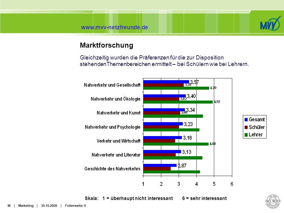 M | Marketing | 30.10.2008 | Folienseite: 10 www.mvv-netzfreunde.de Marktforschung Des weiteren wählten die Testpersonen ihren Favoriten aus zwei Layouts: 1.