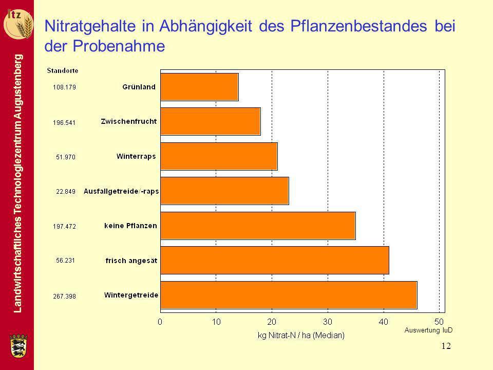 Landwirtschaftliches Technologiezentrum Augustenberg 12 Nitratgehalte in Abhängigkeit des Pflanzenbestandes bei der Probenahme Auswertung IuD
