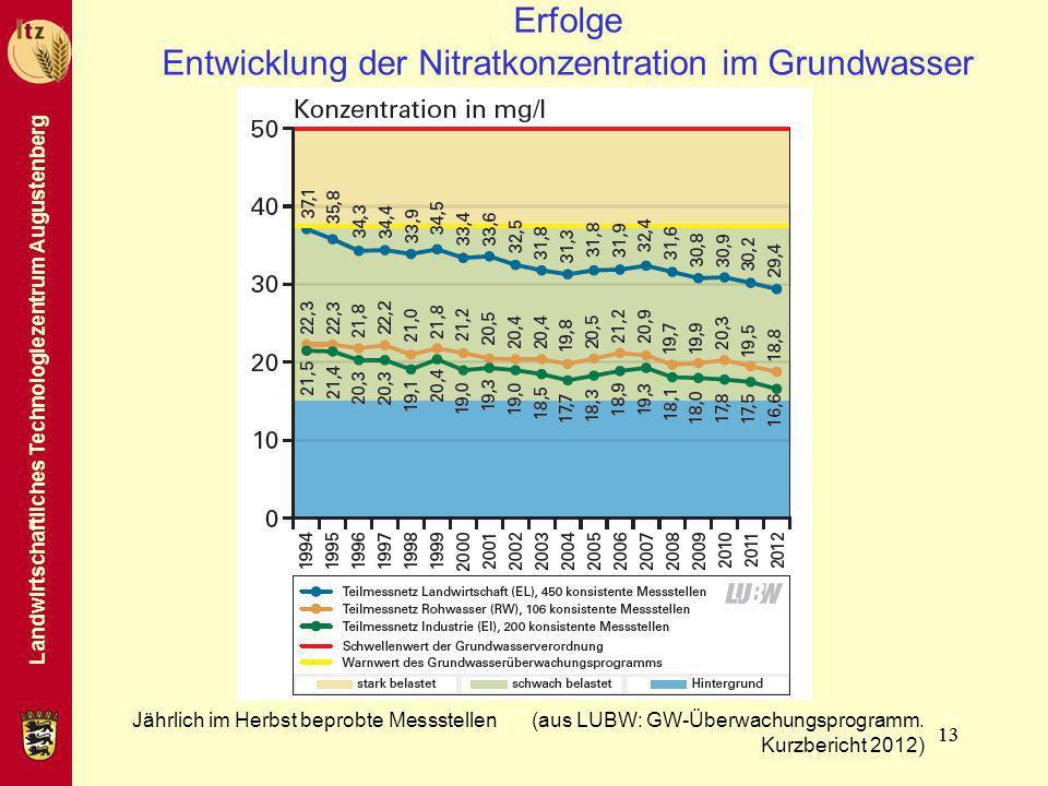 Landwirtschaftliches Technologiezentrum Augustenberg 13 Erfolge Entwicklung der Nitratkonzentration im Grundwasser (Messwerte 1994-2010) Jährlich im H