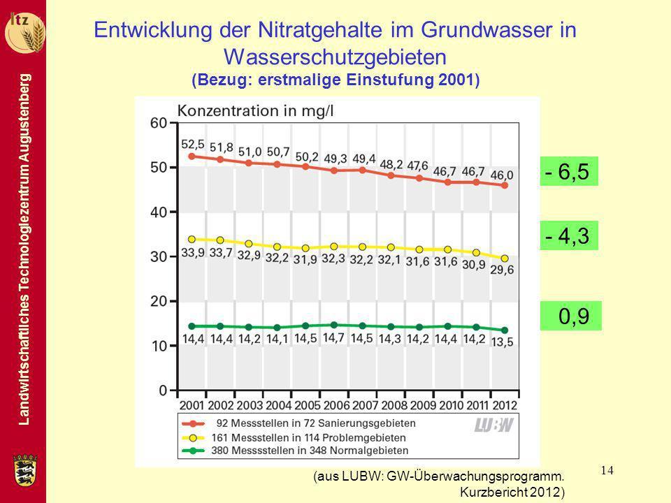 Landwirtschaftliches Technologiezentrum Augustenberg 14 Entwicklung der Nitratgehalte im Grundwasser in Wasserschutzgebieten (Bezug: erstmalige Einstu