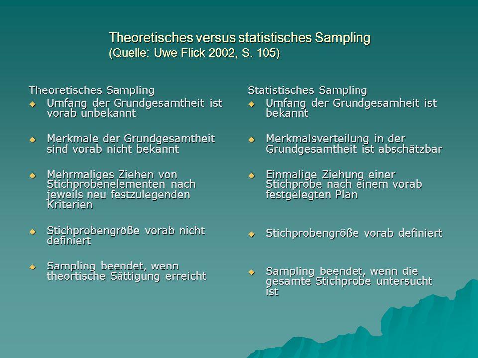 Theoretisches versus statistisches Sampling (Quelle: Uwe Flick 2002, S. 105) Theoretisches Sampling Umfang der Grundgesamtheit ist vorab unbekannt Umf