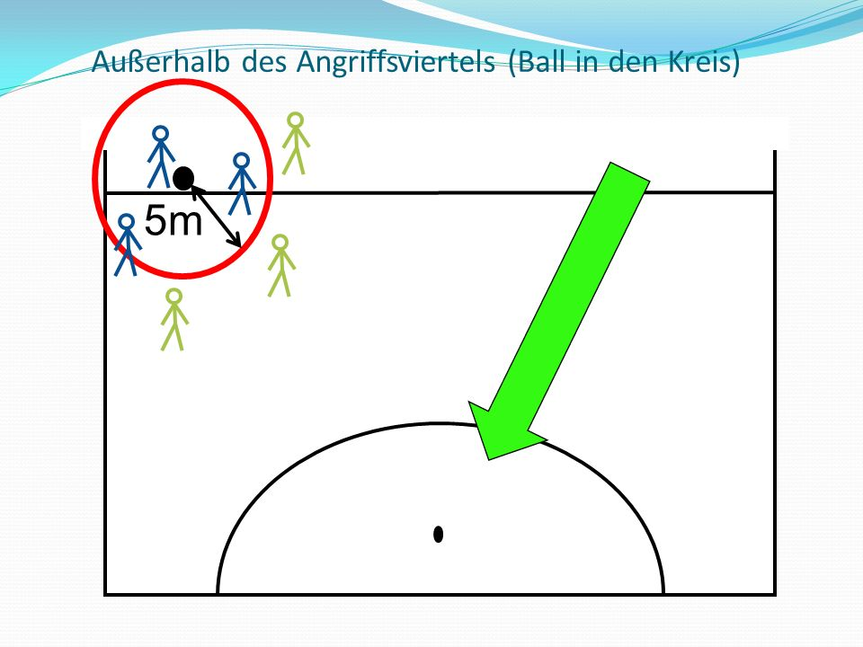 Außerhalb des Angriffsviertels (Ball in den Kreis) 5m