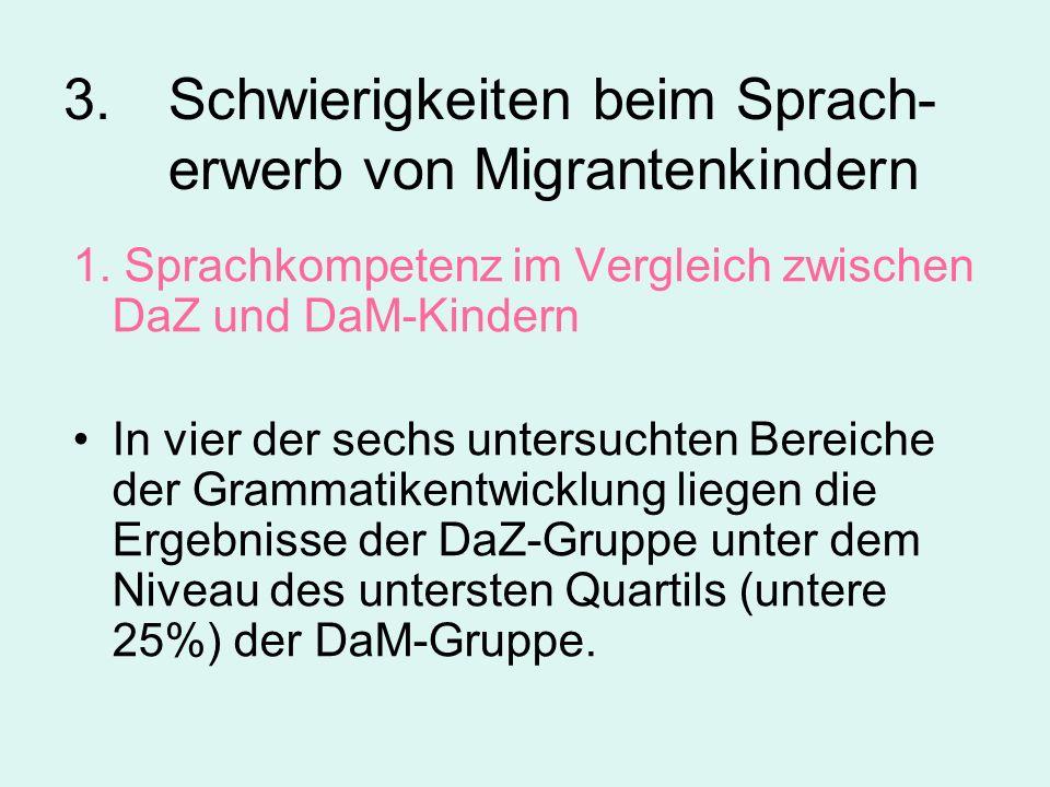 3. Schwierigkeiten beim Sprach- erwerb von Migrantenkindern 1. Sprachkompetenz im Vergleich zwischen DaZ und DaM-Kindern In vier der sechs untersuchte