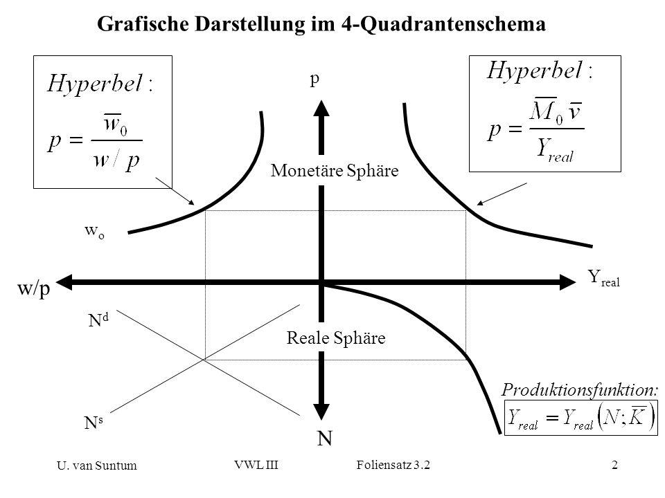 U. van Suntum VWL III Foliensatz 3.22 Grafische Darstellung im 4-Quadrantenschema w/p N NdNd NsNs Y real p wowo Monetäre Sphäre Reale Sphäre Produktio