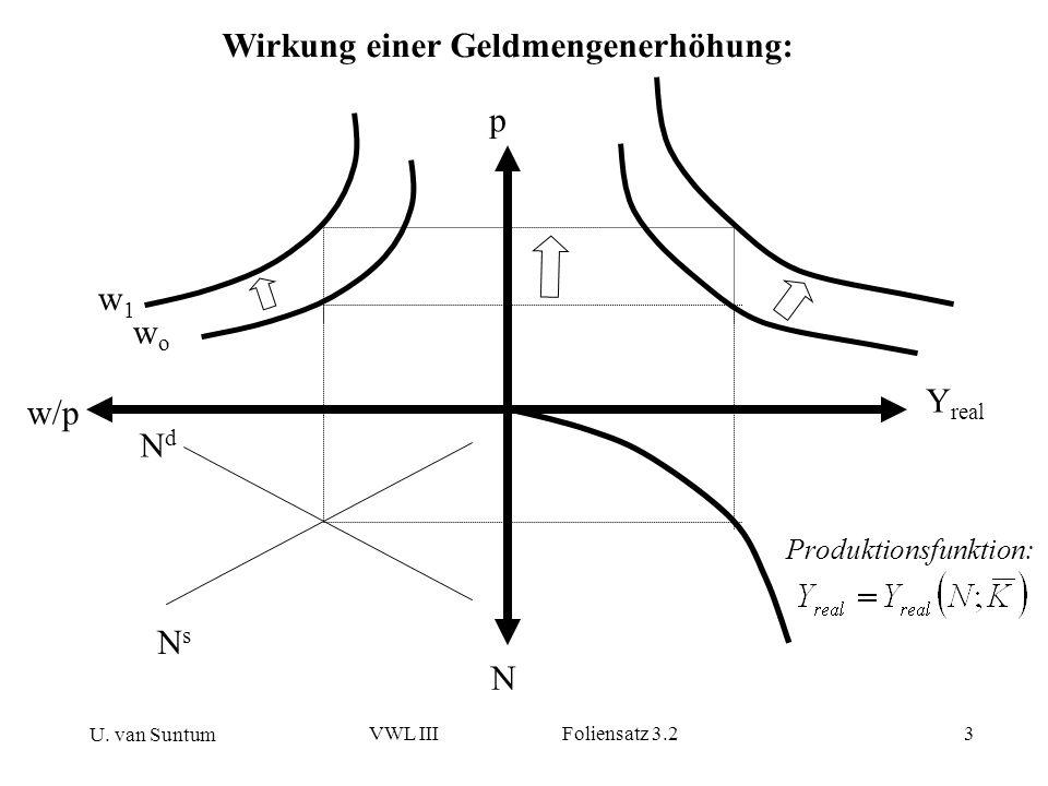 U. van Suntum VWL III Foliensatz 3.23 Wirkung einer Geldmengenerhöhung: w/p p N NdNd NsNs Y real wowo w1w1 Produktionsfunktion: