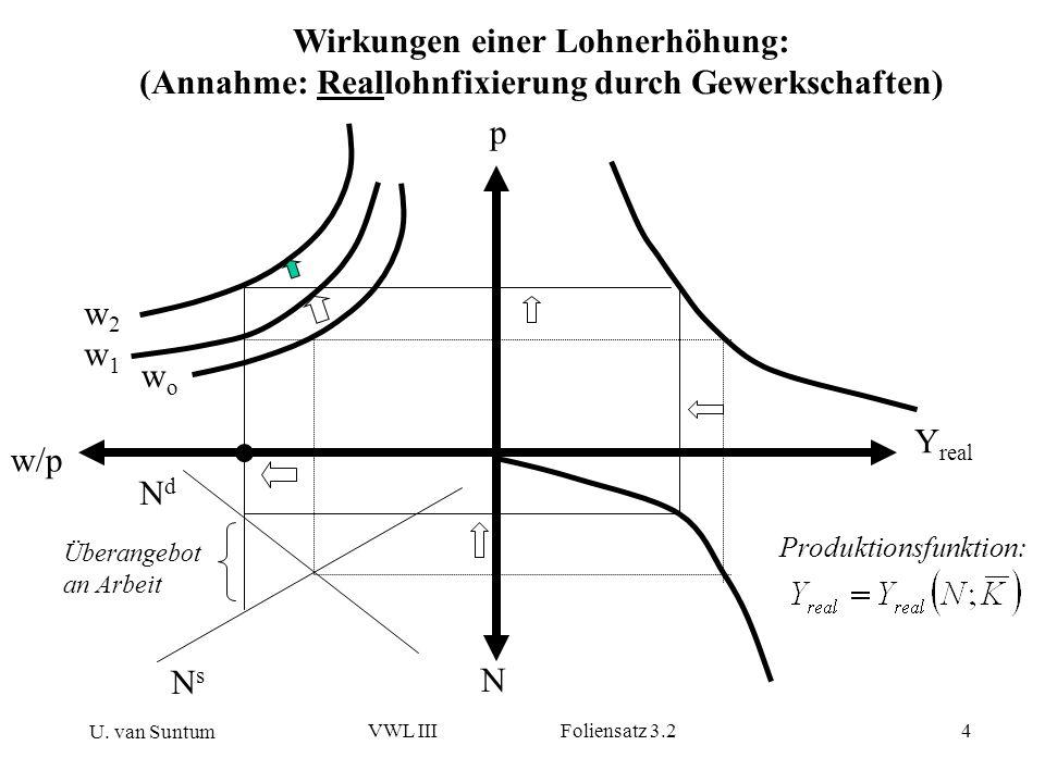 U. van Suntum VWL III Foliensatz 3.24 w/p p N Y real wowo Wirkungen einer Lohnerhöhung: (Annahme: Reallohnfixierung durch Gewerkschaften) Überangebot