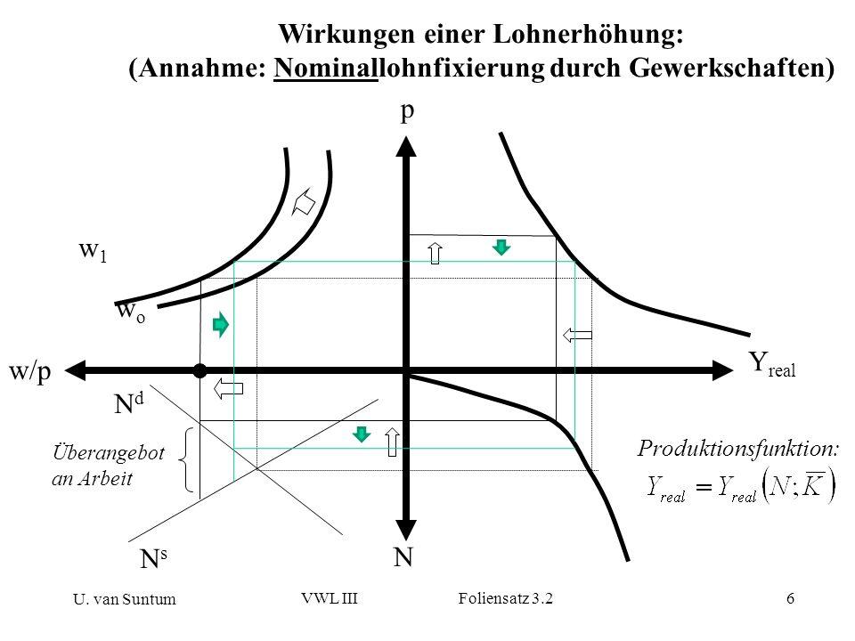 U. van Suntum VWL III Foliensatz 3.26 w/p p N Y real wowo Wirkungen einer Lohnerhöhung: (Annahme: Nominallohnfixierung durch Gewerkschaften) Überangeb