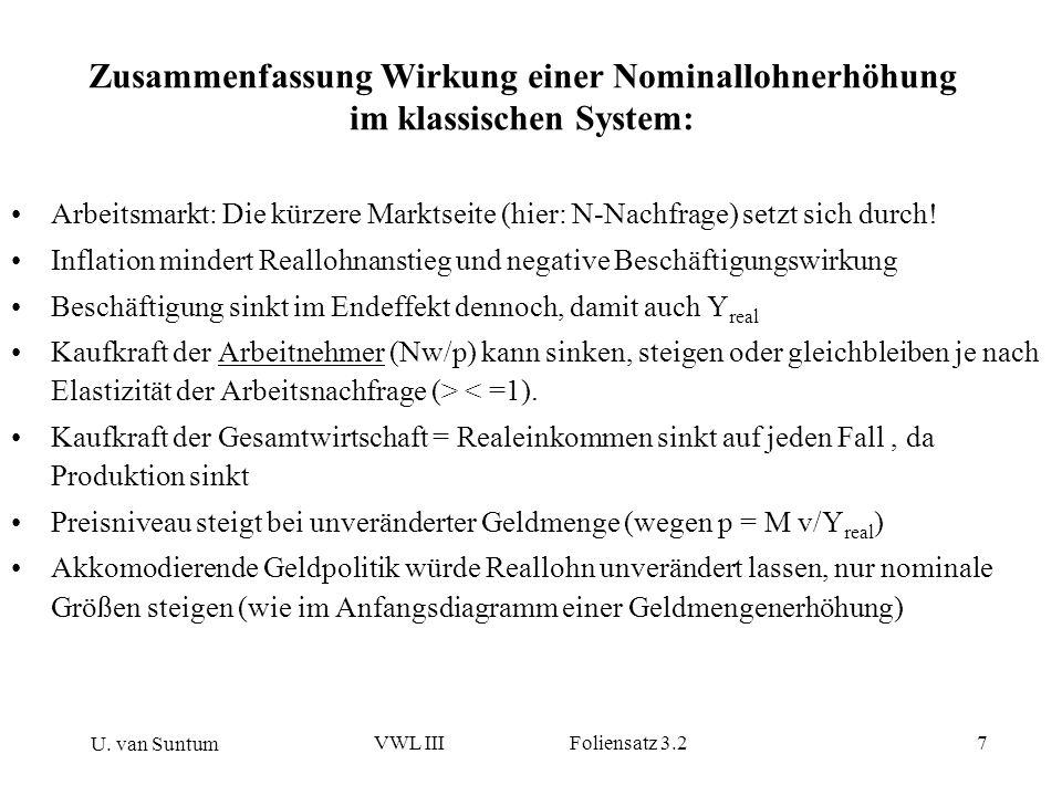 U. van Suntum VWL III Foliensatz 3.27 Zusammenfassung Wirkung einer Nominallohnerhöhung im klassischen System: Arbeitsmarkt: Die kürzere Marktseite (h