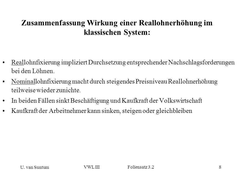 U. van Suntum VWL III Foliensatz 3.28 Zusammenfassung Wirkung einer Reallohnerhöhung im klassischen System: Reallohnfixierung impliziert Durchsetzung