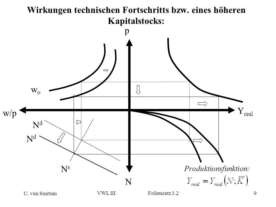 U. van Suntum VWL III Foliensatz 3.29 Wirkungen technischen Fortschritts bzw. eines höheren Kapitalstocks: w/p p N NdNd NsNs Y real wowo Produktionsfu