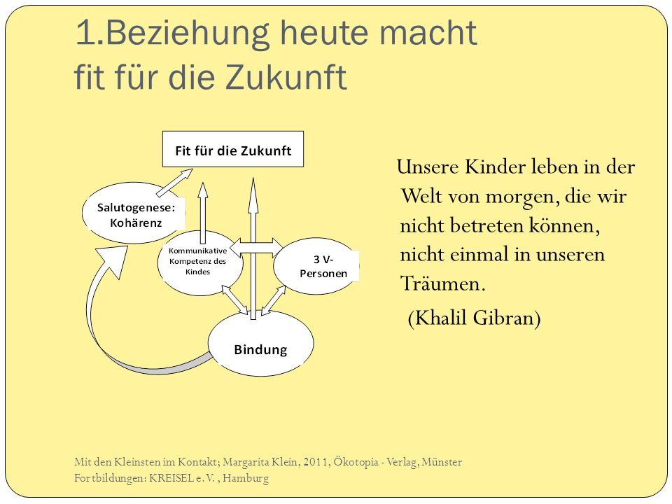 Freude ist ansteckend Mit den Kleinsten im Kontakt; Margarita Klein, 2011, Ökotopia - Verlag, Münster Fortbildungen: KREISEL e.V., Hamburg