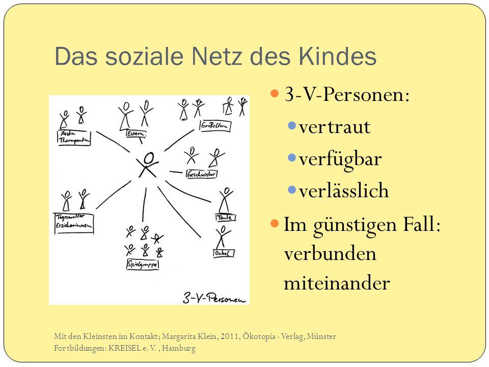 Das soziale Netz des Kindes 3-V-Personen: vertraut verfügbar verlässlich Im günstigen Fall: verbunden miteinander Mit den Kleinsten im Kontakt; Margar