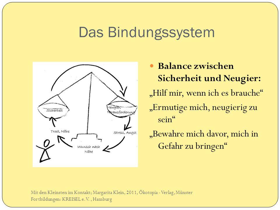 Das Bindungssystem Balance zwischen Sicherheit und Neugier: Hilf mir, wenn ich es brauche Ermutige mich, neugierig zu sein Bewahre mich davor, mich in